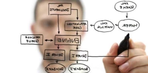 Myślenie - najważniejszy proces poznawczy dla podejmowania decyzji