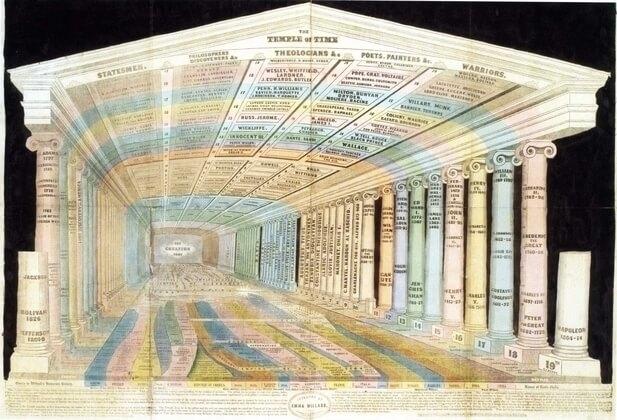 pałac pamięci, pokój rzymski i technika lokacji